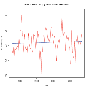 GISS Global Temperature 2001-2009